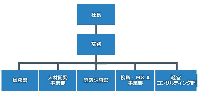 山梨中銀コンサルティング 組織図